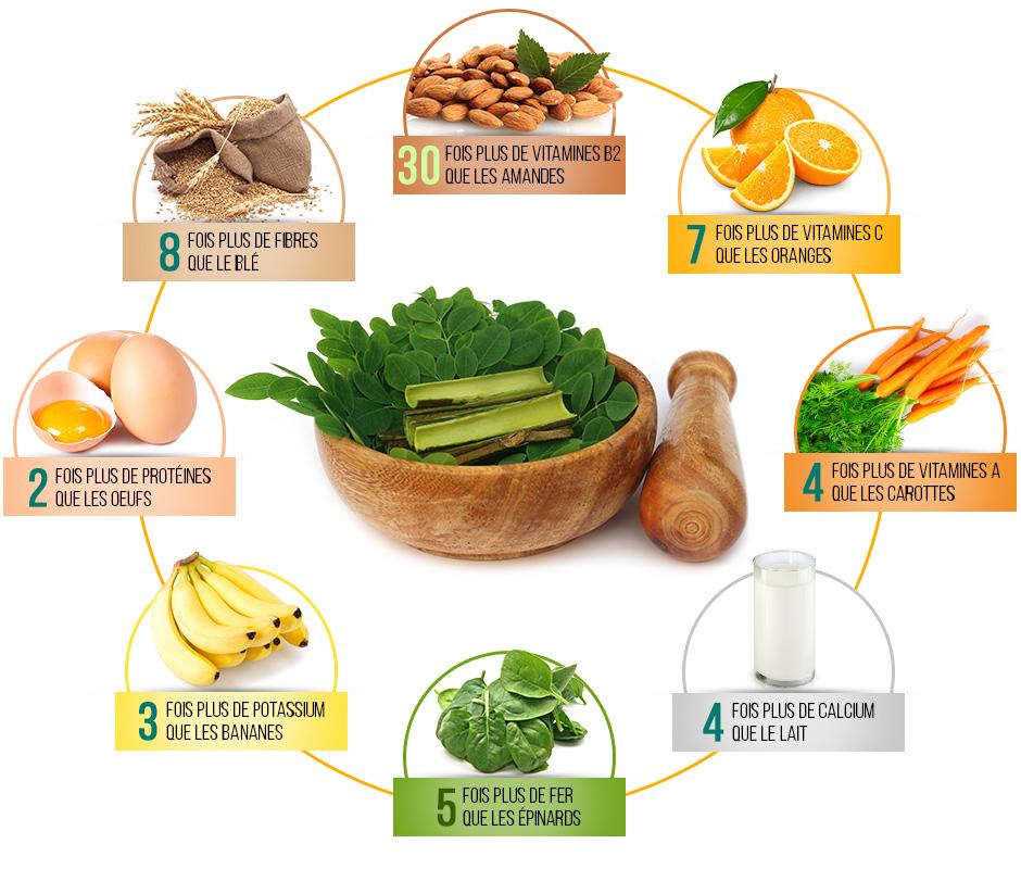 Les bienfaits nutritifs de la feuille de moringa du laboratoire Biologiquement